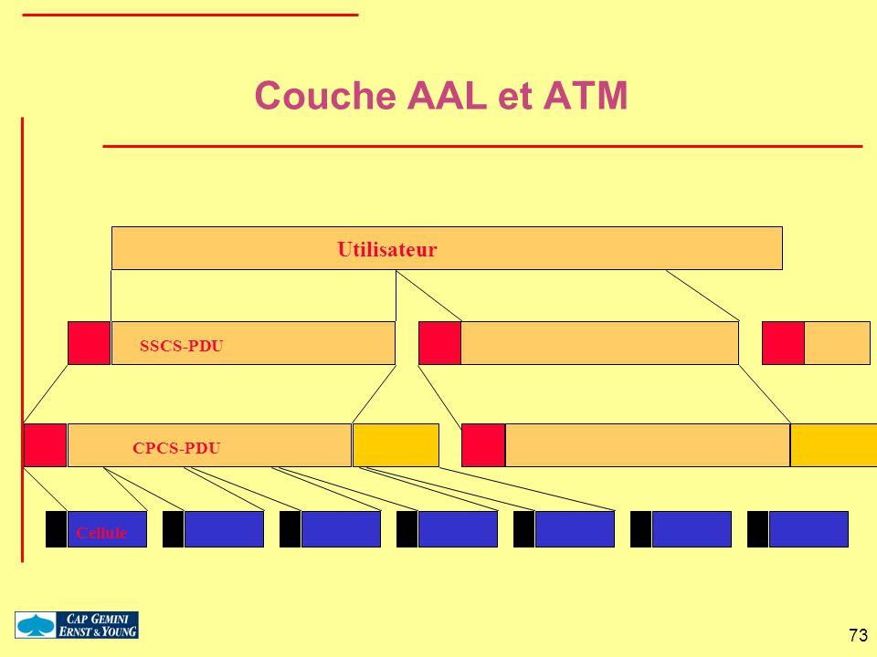 Couche AAL et ATM Utilisateur SSCS-PDU CPCS-PDU Cellule