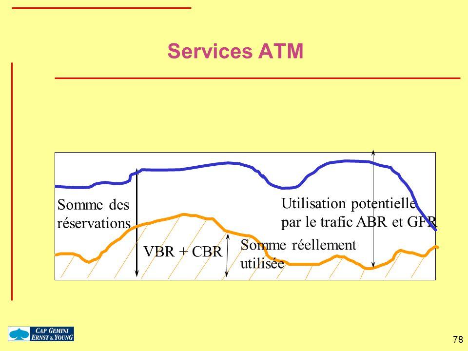 Services ATM Somme des Utilisation potentielle réservations