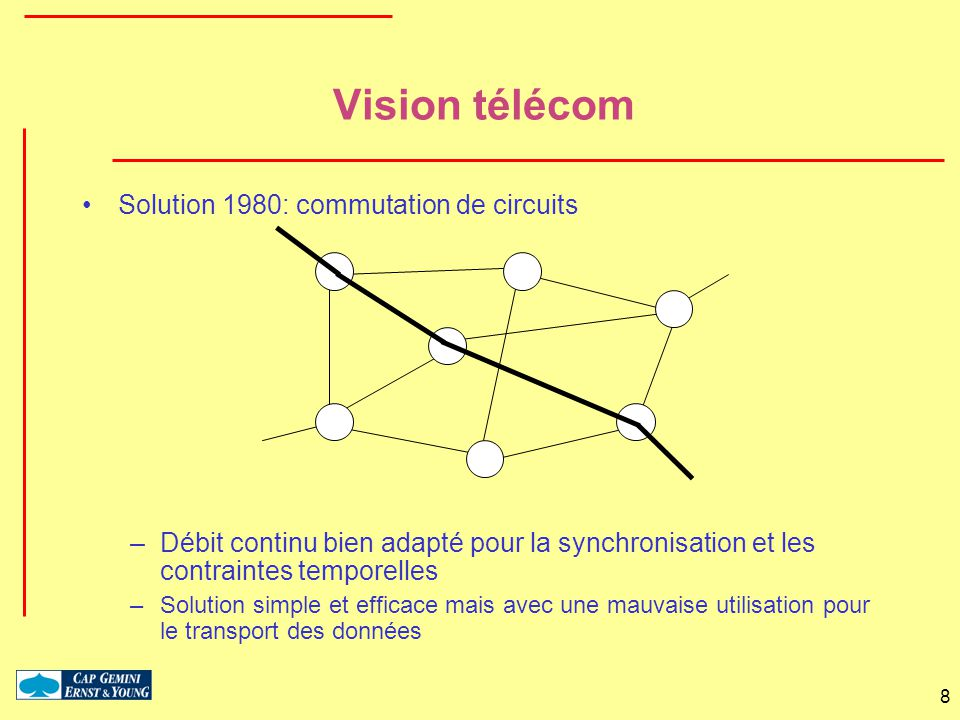 Vision télécom Solution 1980: commutation de circuits