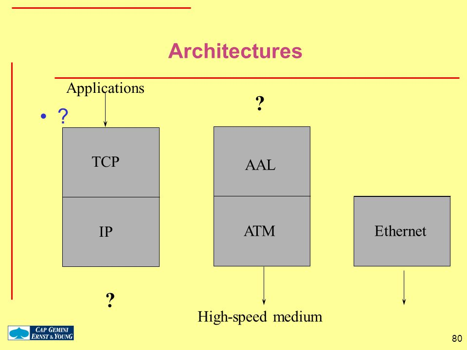 Architectures TCP IP Applications AAL ATM High-speed medium