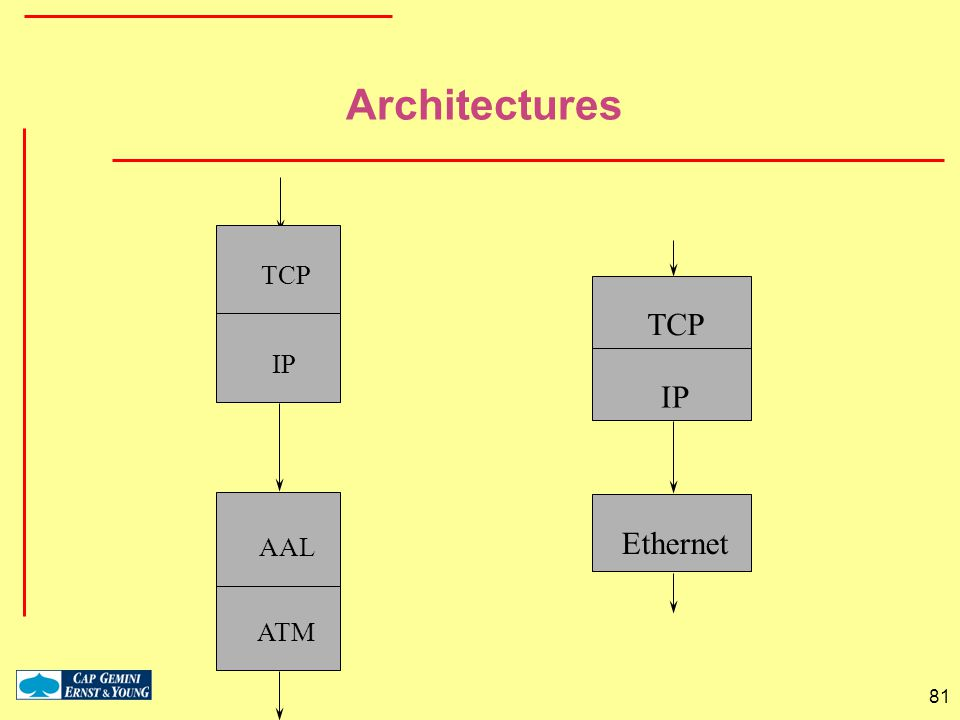 Architectures TCP IP Ethernet TCP IP AAL ATM