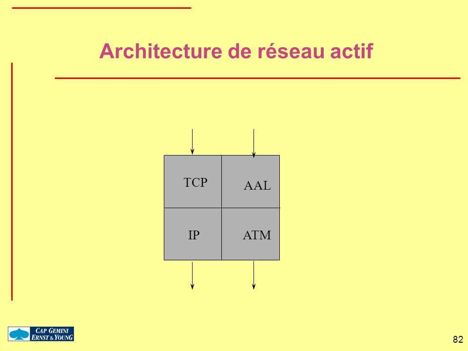 Architecture de réseau actif