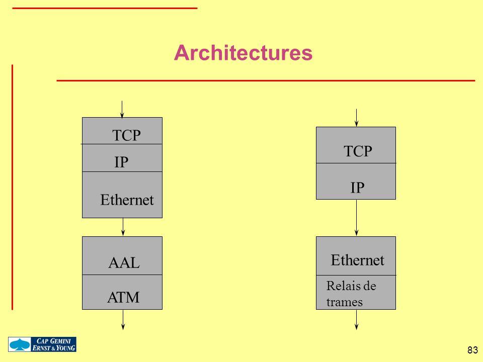 Architectures TCP TCP IP IP Ethernet AAL Ethernet Relais de trames ATM