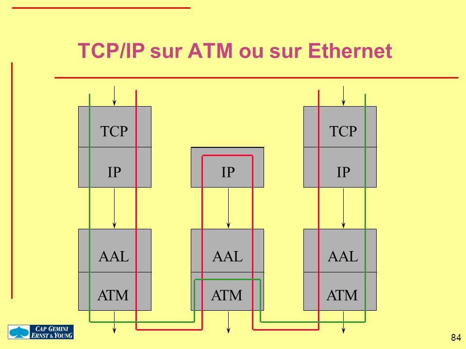 TCP/IP sur ATM ou sur Ethernet