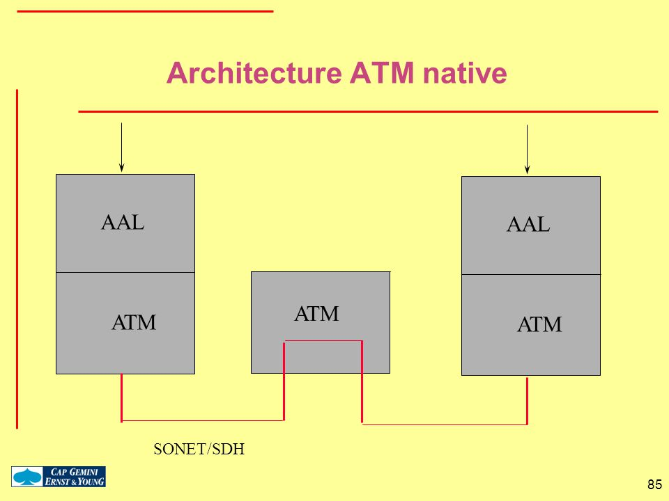Architecture ATM native