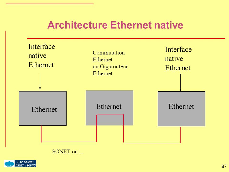 Architecture Ethernet native