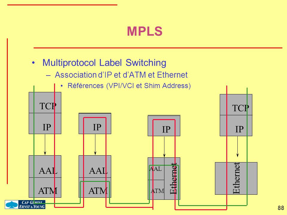 MPLS Multiprotocol Label Switching TCP TCP IP IP IP IP Ethernet AAL