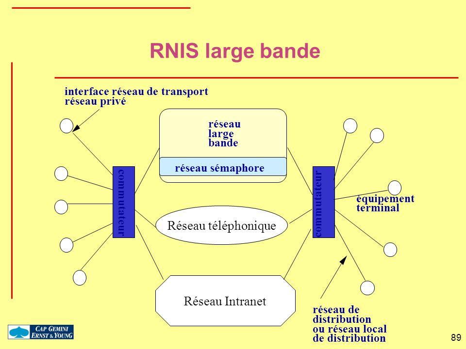 RNIS large bande Réseau téléphonique Réseau Intranet