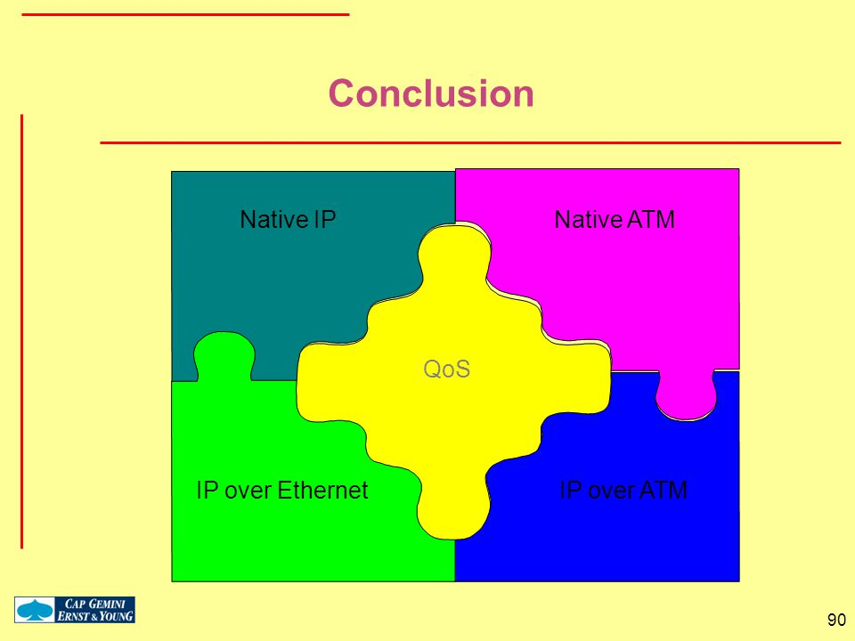 Conclusion Native IP Native ATM QoS IP over Ethernet IP over ATM