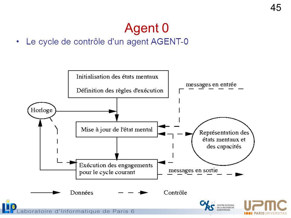 Agent 0 Le cycle de contrôle d un agent AGENT-0