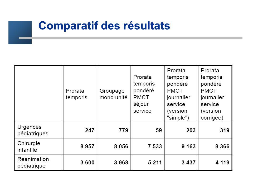 Comparatif des résultats