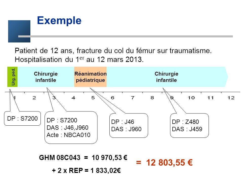 Exemple Patient de 12 ans, fracture du col du fémur sur traumatisme. Hospitalisation du 1er au 12 mars 2013.