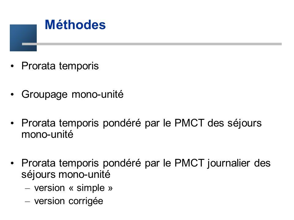 Méthodes Prorata temporis Groupage mono-unité