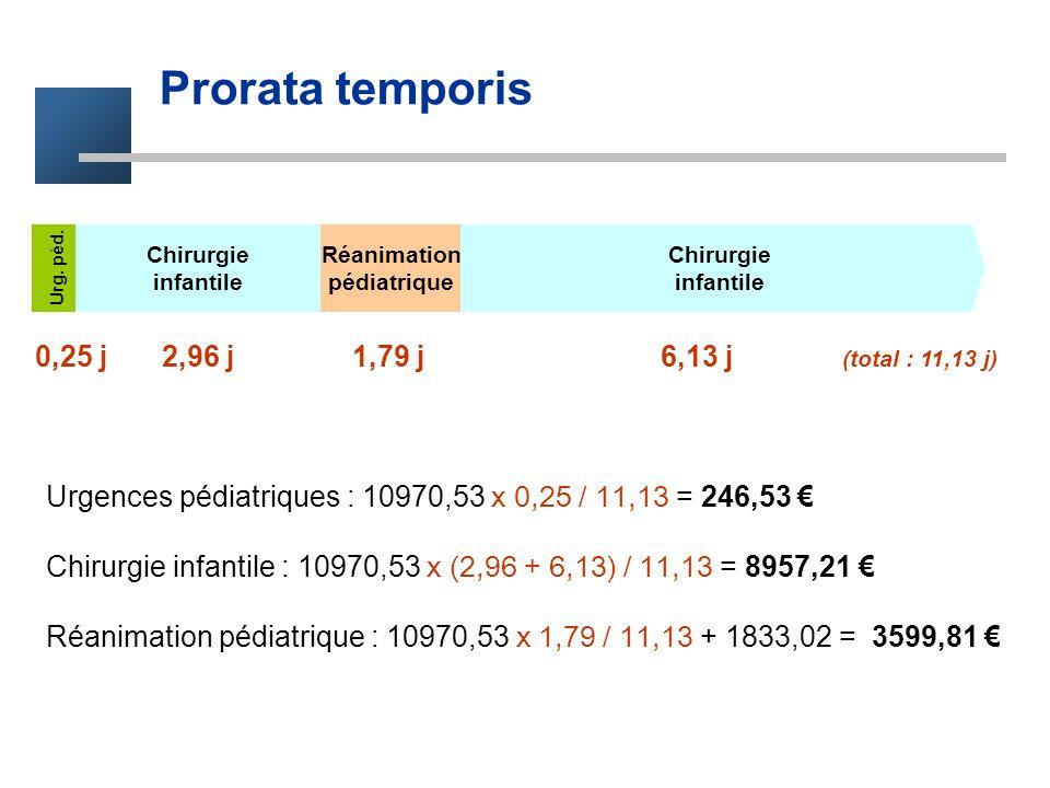 Prorata temporis 0,25 j 2,96 j 1,79 j 6,13 j (total : 11,13 j)