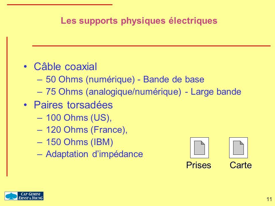 Les supports physiques électriques