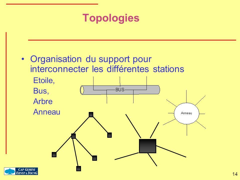 Topologies Organisation du support pour interconnecter les différentes stations. Etoile, Bus, Arbre.