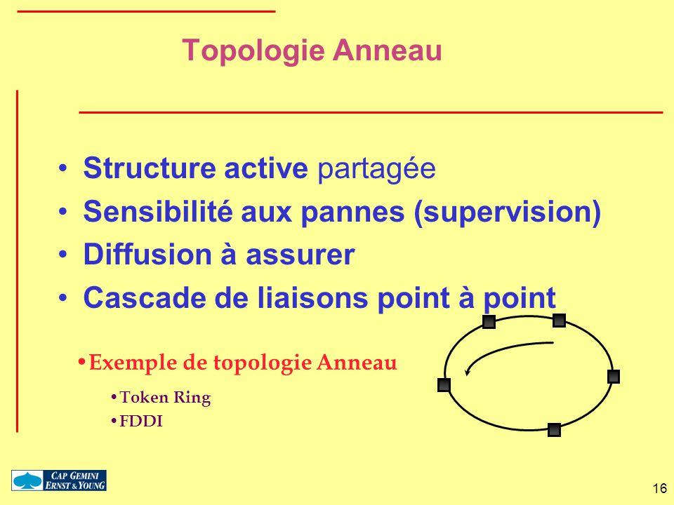 Structure active partagée Sensibilité aux pannes (supervision)