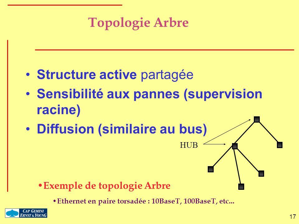 Structure active partagée Sensibilité aux pannes (supervision racine)