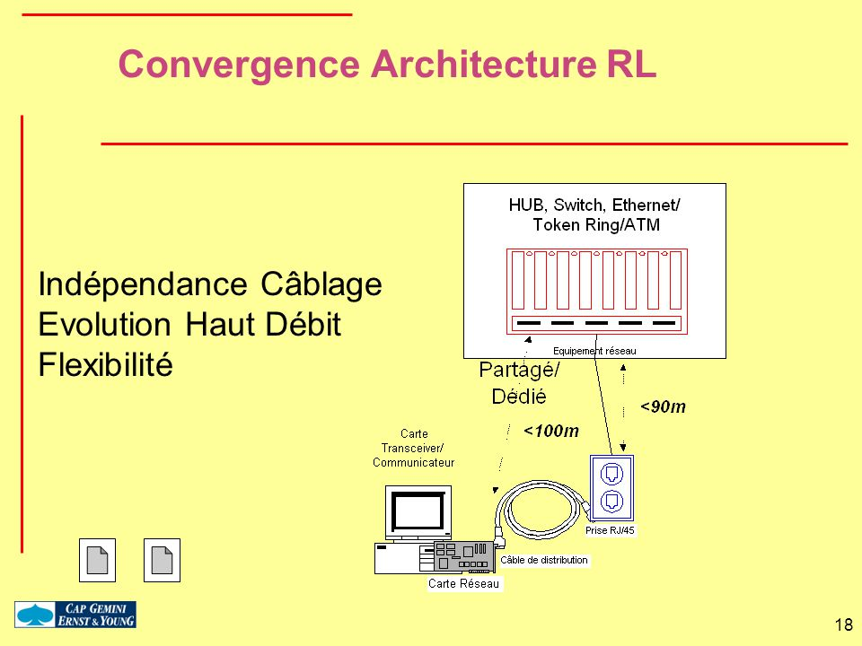 Convergence Architecture RL