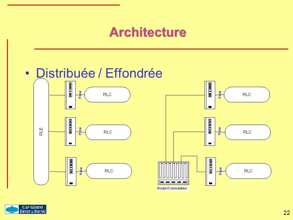 Architecture Distribuée / Effondrée