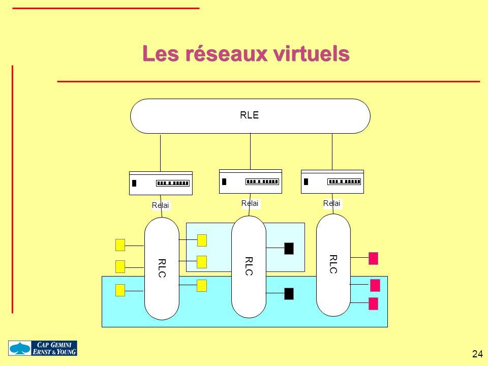 Les réseaux virtuels RLC Relai RLE
