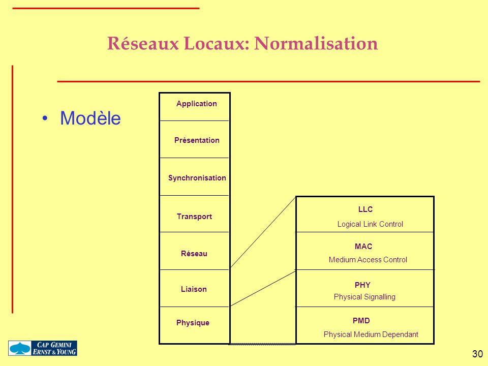 Réseaux Locaux: Normalisation