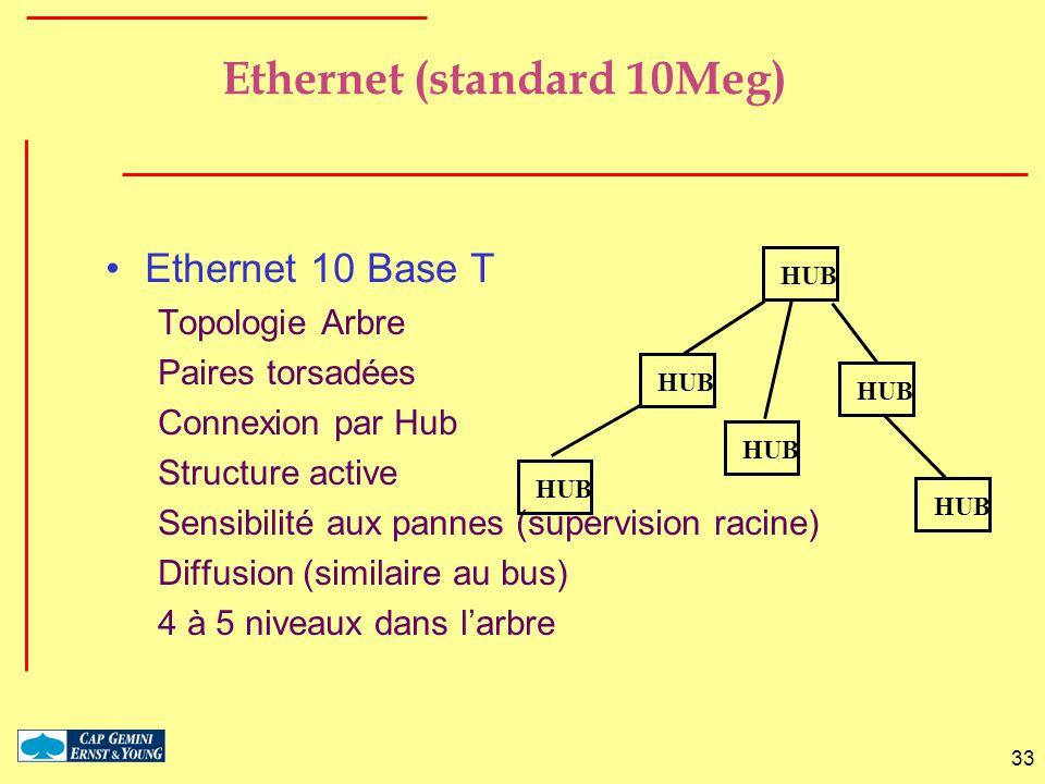 Ethernet (standard 10Meg)