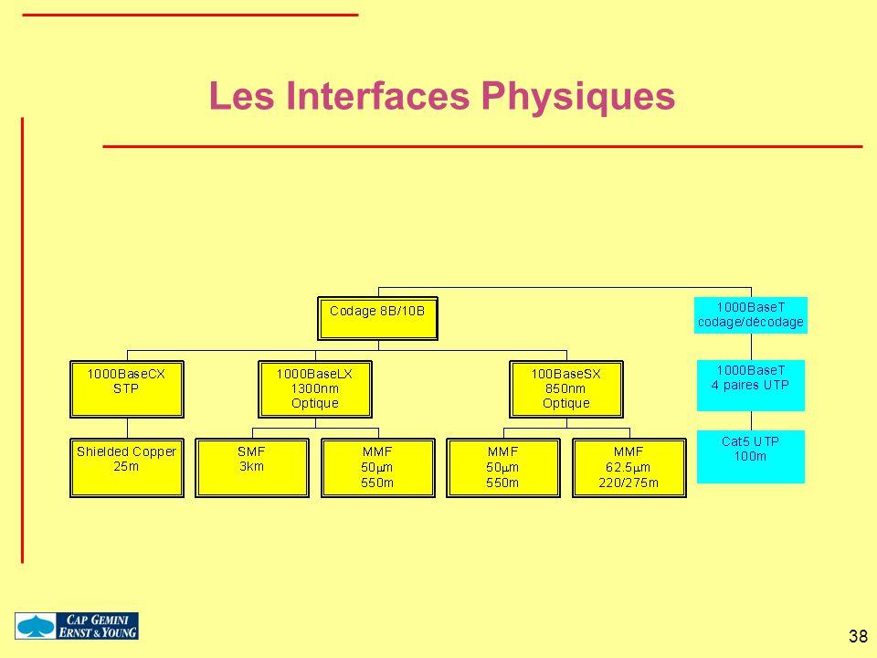 Les Interfaces Physiques