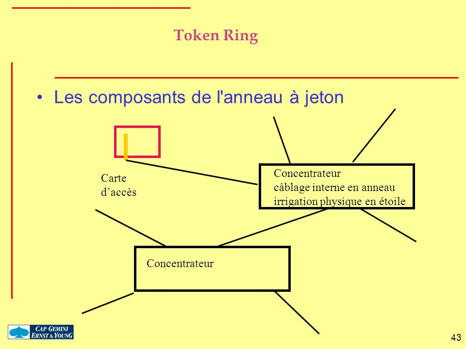 Les composants de l anneau à jeton
