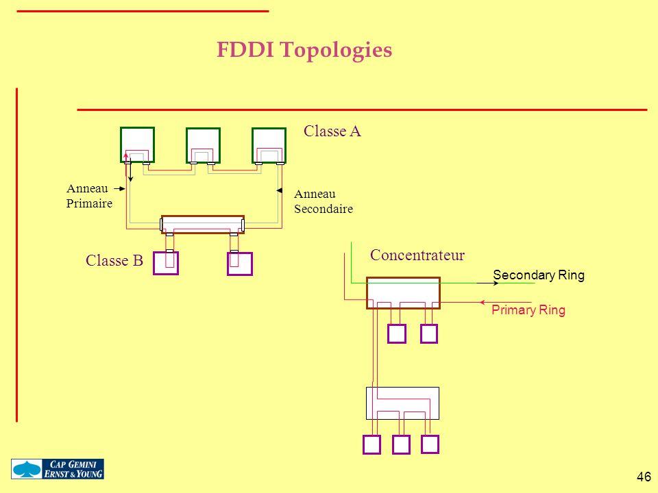 FDDI Topologies Classe A Concentrateur Classe B Anneau Primaire