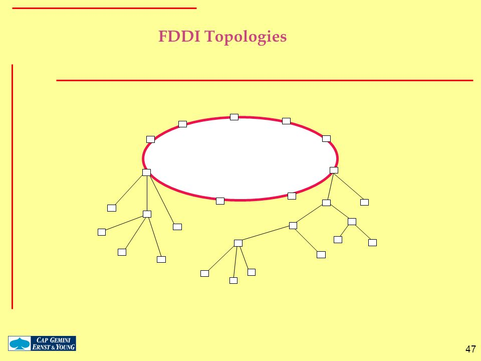 FDDI Topologies