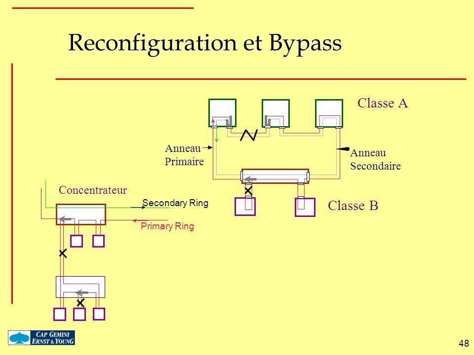 Reconfiguration et Bypass