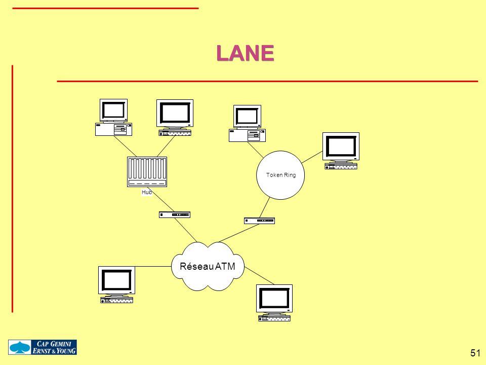 LANE Réseau ATM Token Ring Hub