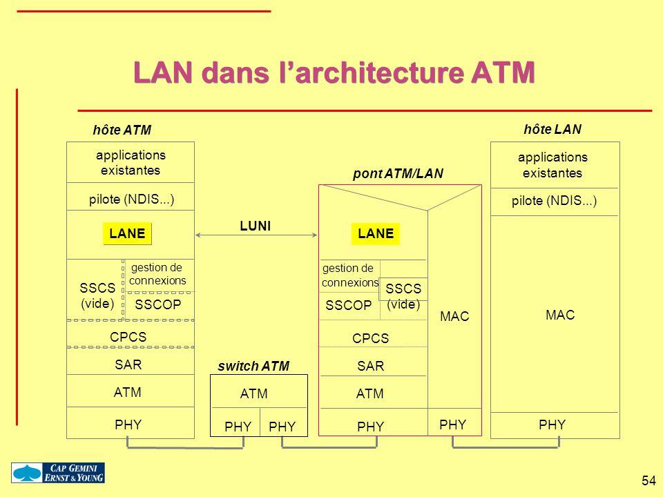 LAN dans l'architecture ATM