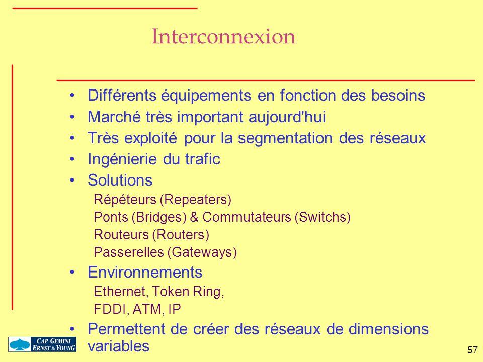 Interconnexion Différents équipements en fonction des besoins
