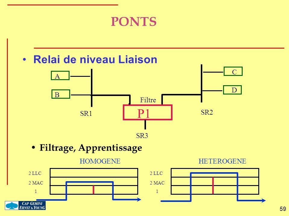 PONTS P1 Relai de niveau Liaison Filtrage, Apprentissage C A D B