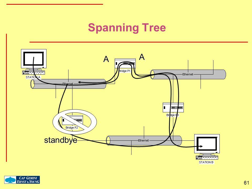 Spanning Tree A A standbye