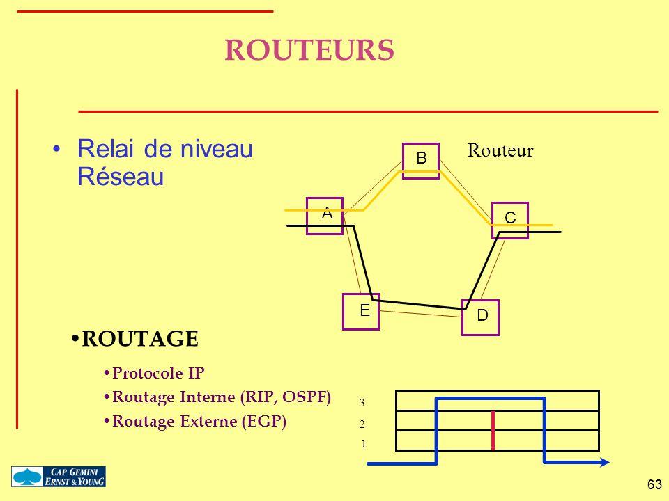 ROUTEURS Relai de niveau Réseau ROUTAGE Routeur B A C E D Protocole IP