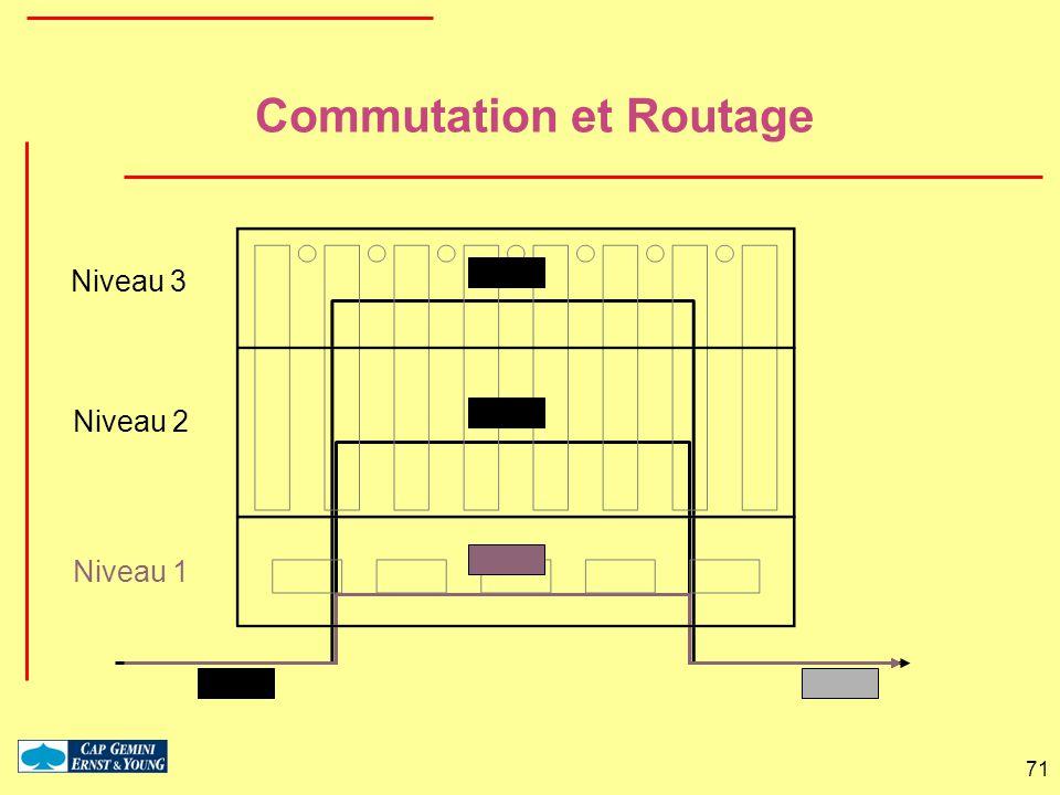 Commutation et Routage