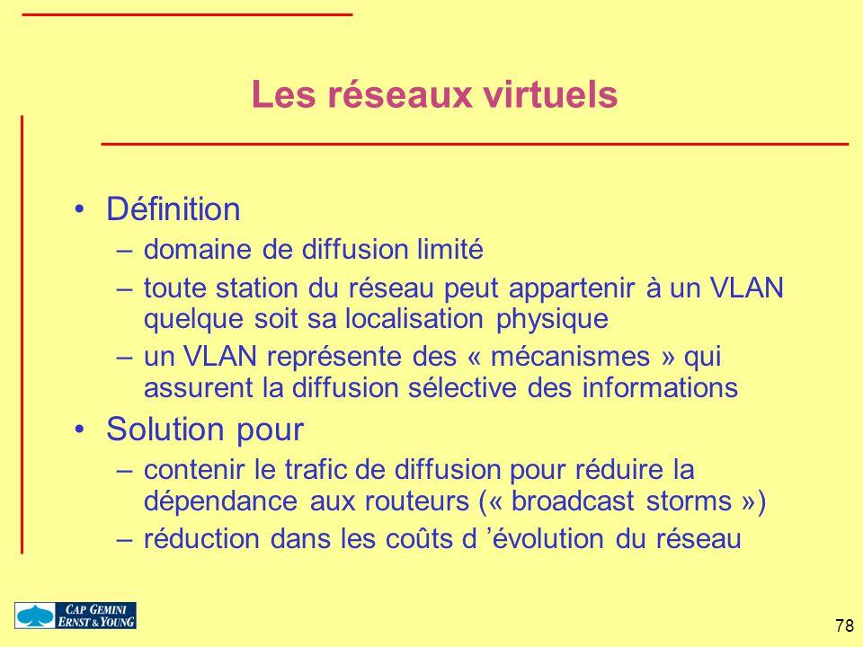 Les réseaux virtuels Définition Solution pour