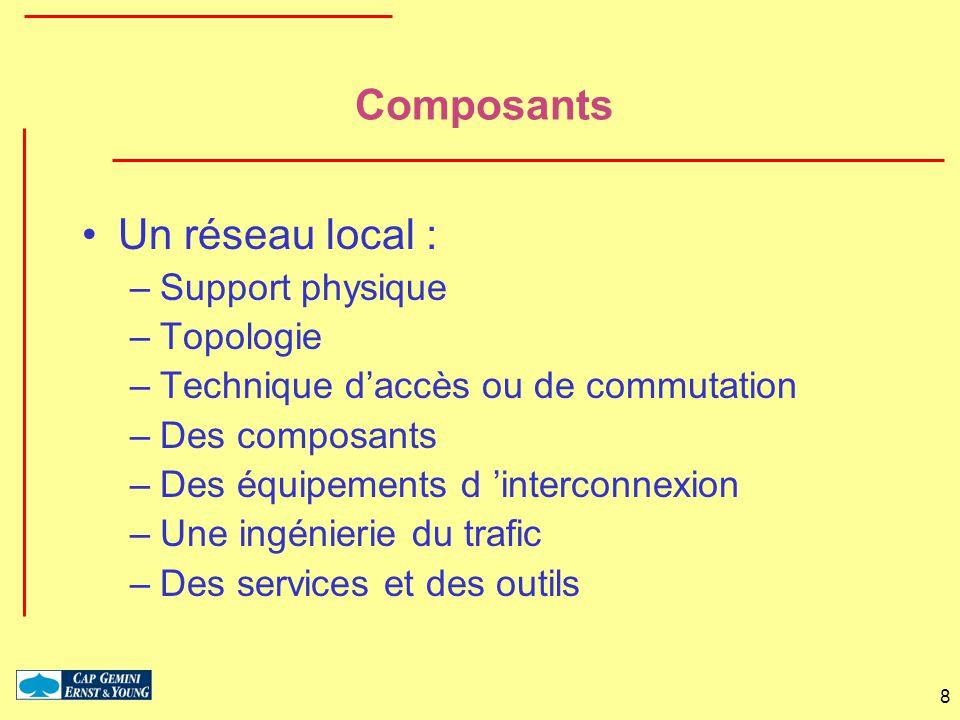 Composants Un réseau local : Support physique Topologie
