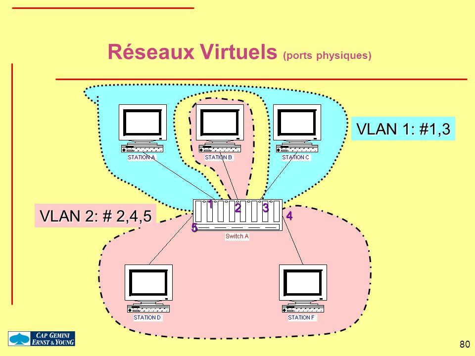 Réseaux Virtuels (ports physiques)