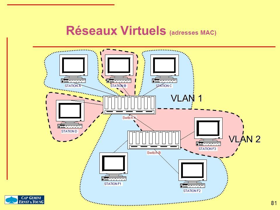 Réseaux Virtuels (adresses MAC)