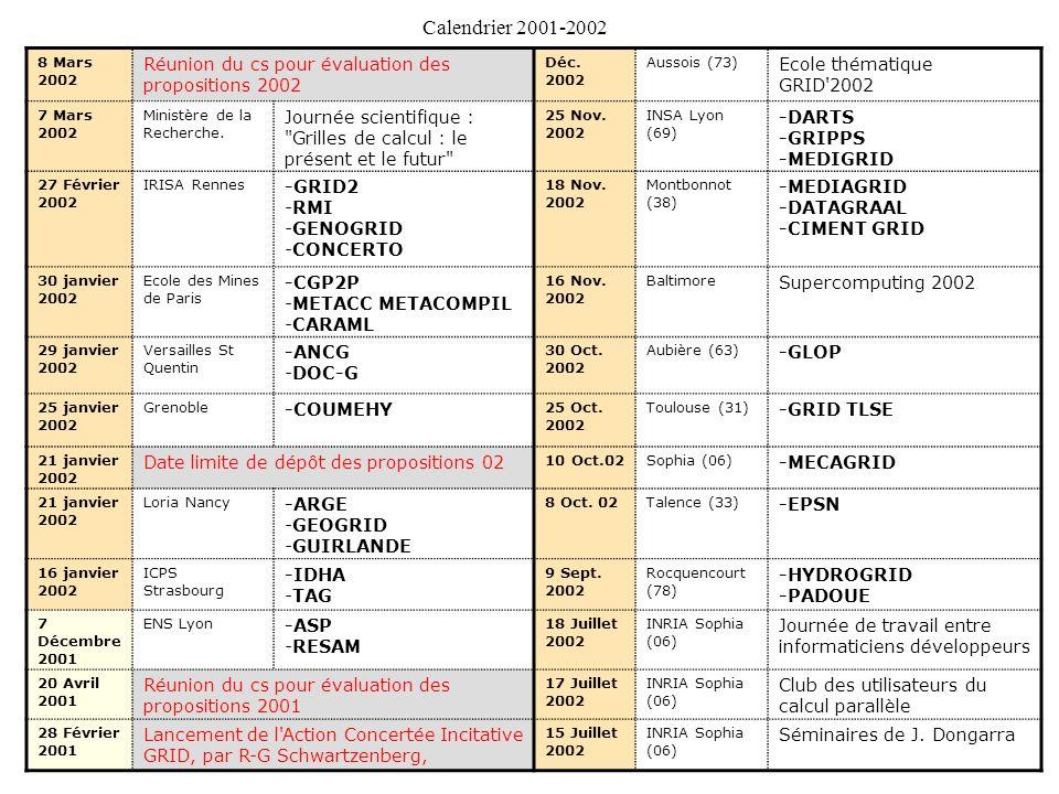 Calendrier 2001-2002 8 Mars 2002. Réunion du cs pour évaluation des propositions 2002. Déc. 2002.