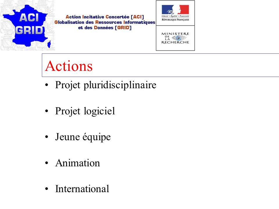 Actions Projet pluridisciplinaire Projet logiciel Jeune équipe