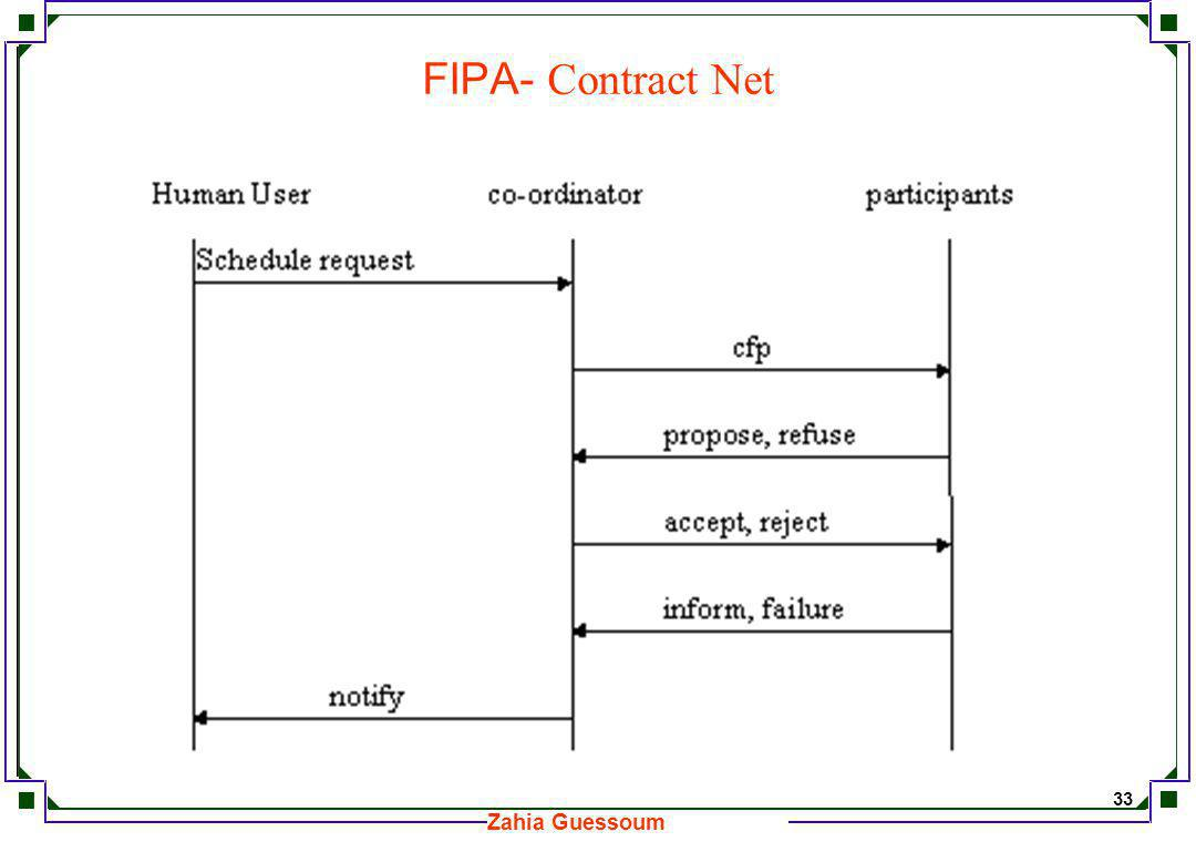 FIPA- Contract Net
