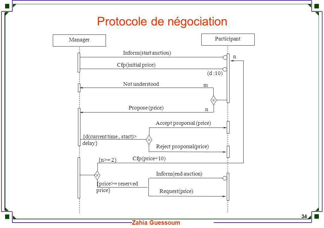 Protocole de négociation