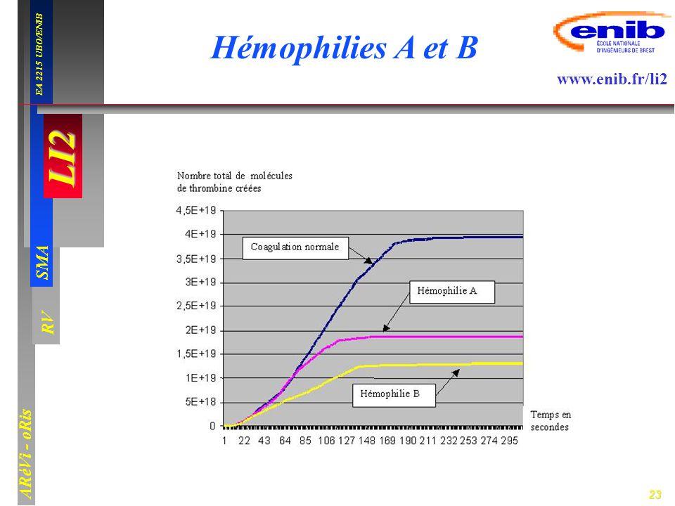 Hémophilies A et B