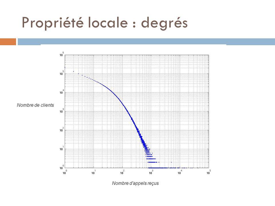 Propriété locale : degrés