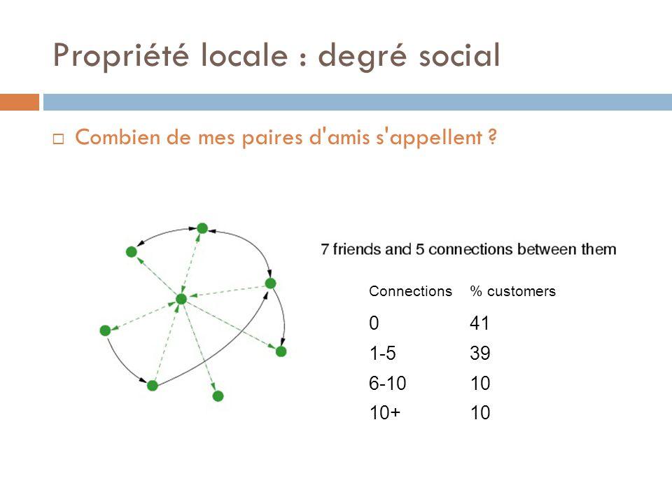 Propriété locale : degré social